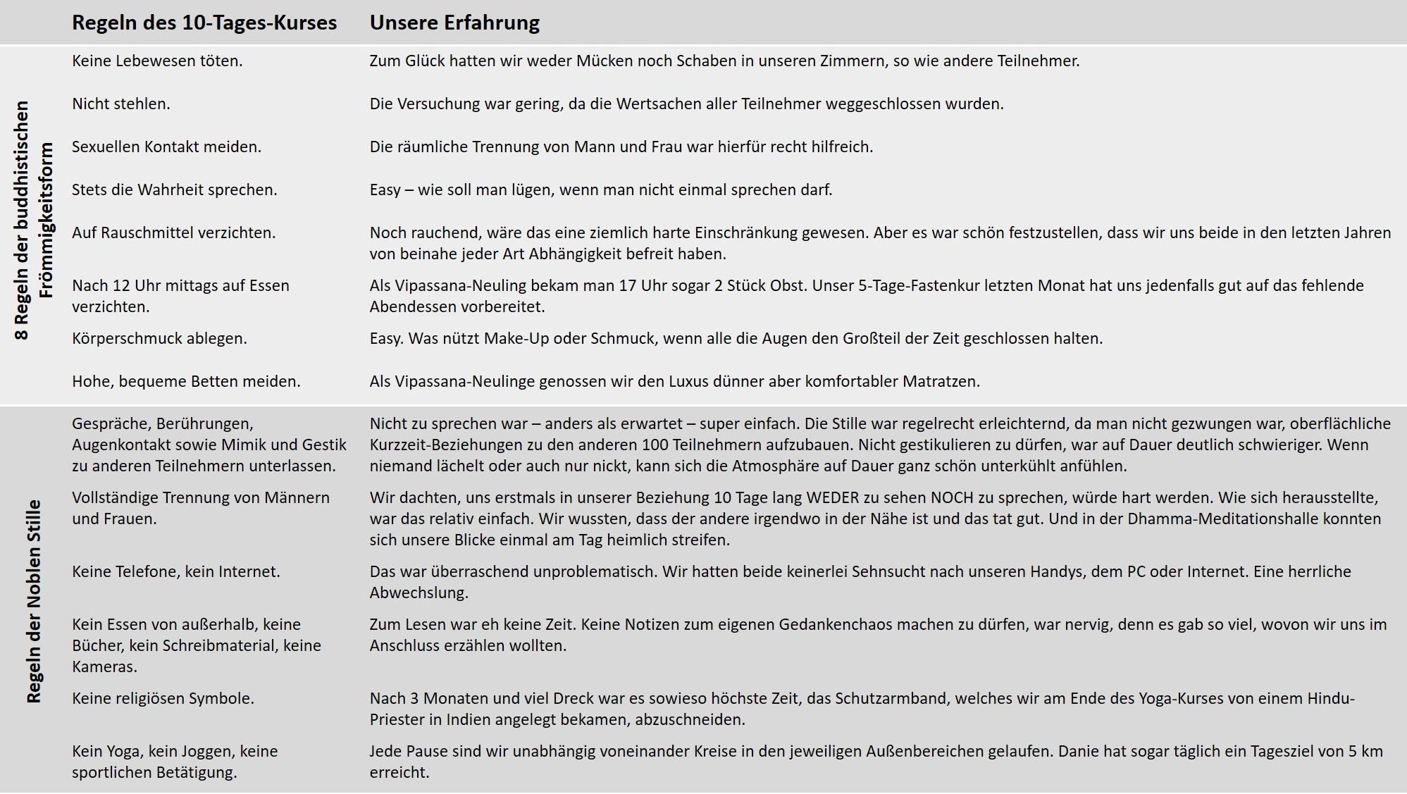 Vipassana_Regeln_de